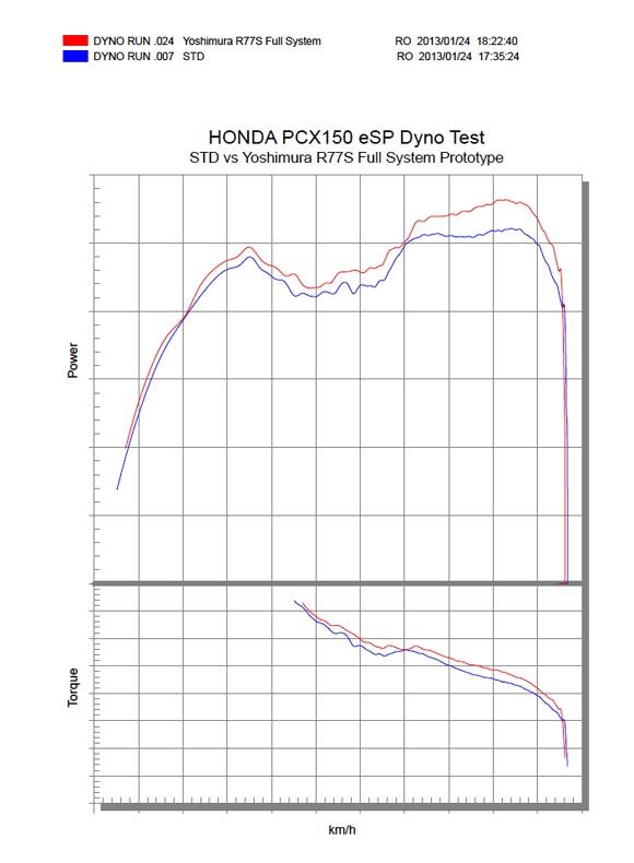 Honda Pcx 150 >> Ah Lam Motorcycle Co. Ltd. 亞林電單車行
